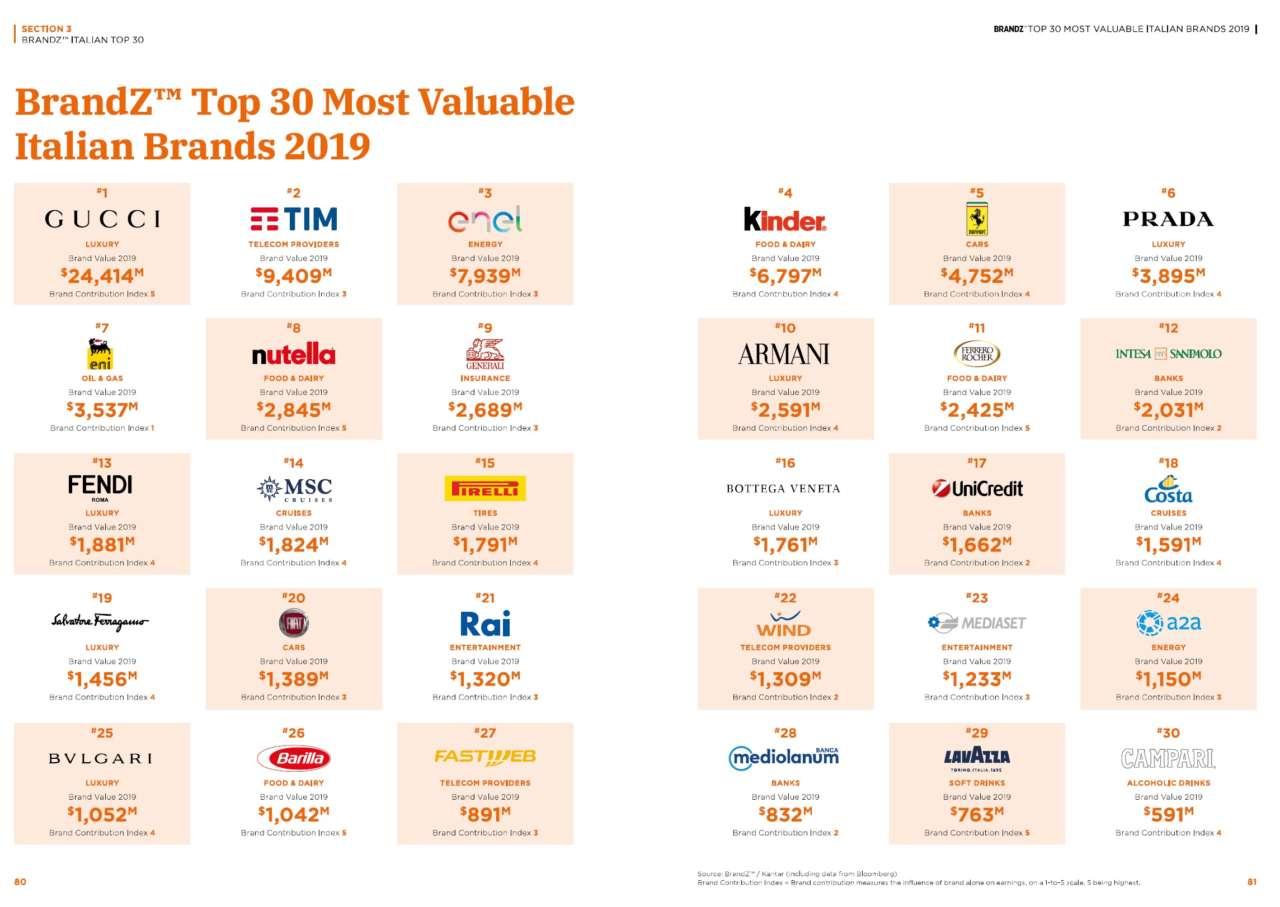 Brand value: i migliori 20 marchi italiani nel 2019